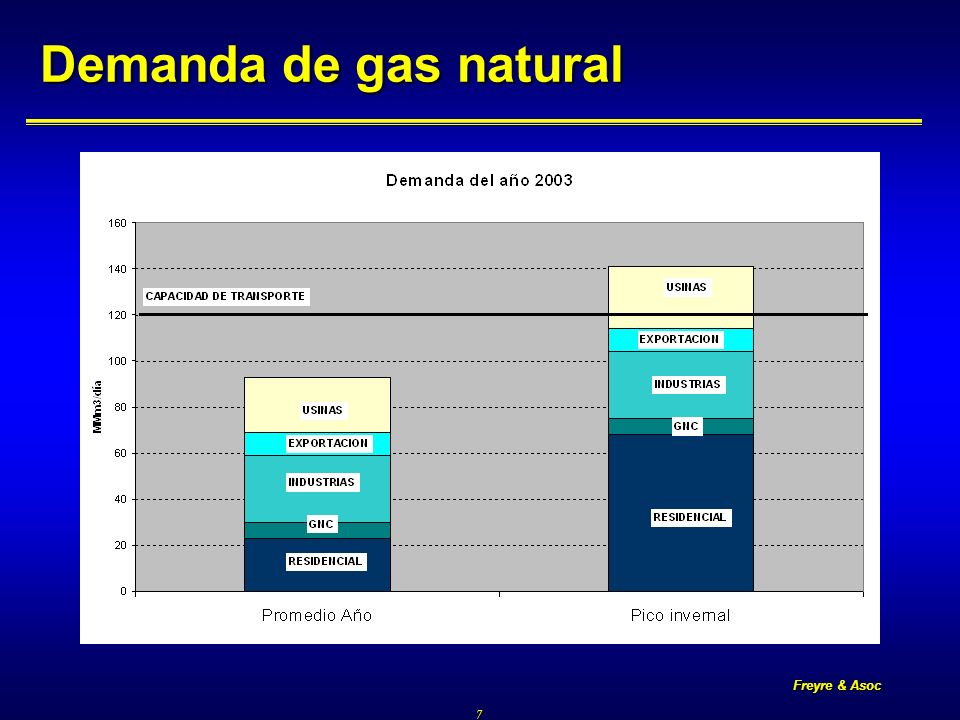 Freyre & Asoc 7 Demanda de gas natural
