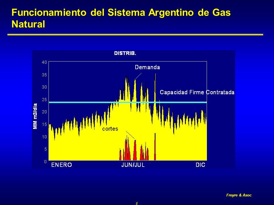 Freyre & Asoc 19 Situación de la Producción y Transporte de Gas Medidas tomadas por la Secretaría de Energía Medidas tomadas por la Secretaría de Energía