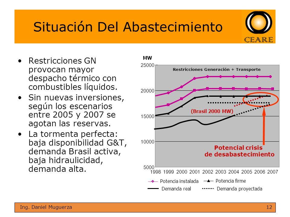 12 Ing. Daniel Muguerza Situación Del Abastecimiento Restricciones GN provocan mayor despacho térmico con combustibles líquidos. Sin nuevas inversione