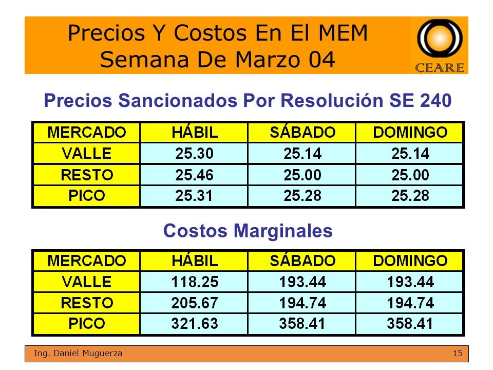 15 Ing. Daniel Muguerza Precios Y Costos En El MEM Semana De Marzo 04 Precios Sancionados Por Resolución SE 240 Costos Marginales