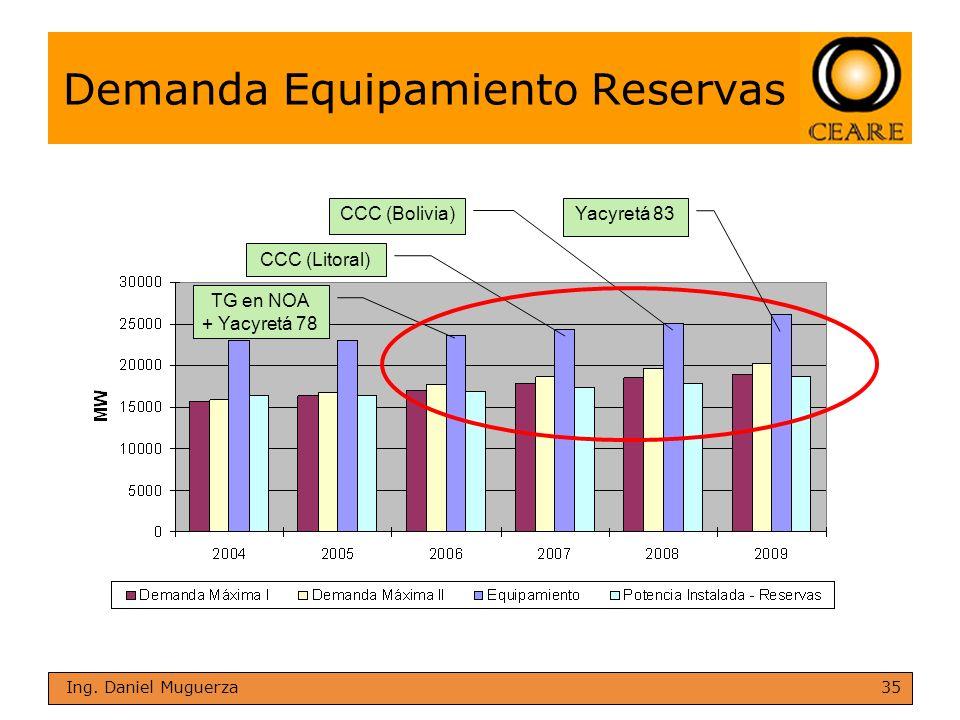 35 Ing. Daniel Muguerza Demanda Equipamiento Reservas TG en NOA + Yacyretá 78 CCC (Litoral) CCC (Bolivia)Yacyretá 83