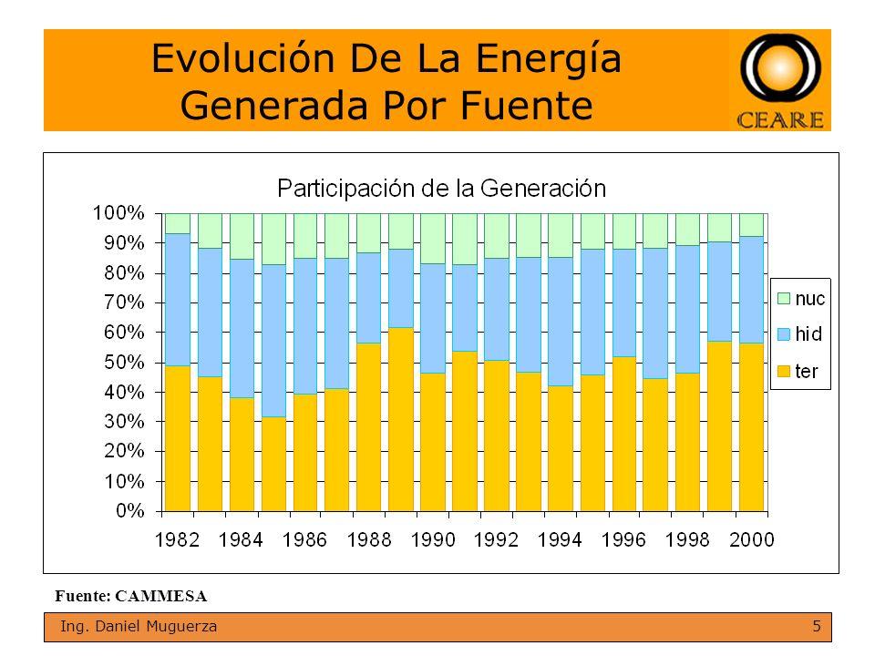 5 Ing. Daniel Muguerza Fuente: CAMMESA Evolución De La Energía Generada Por Fuente