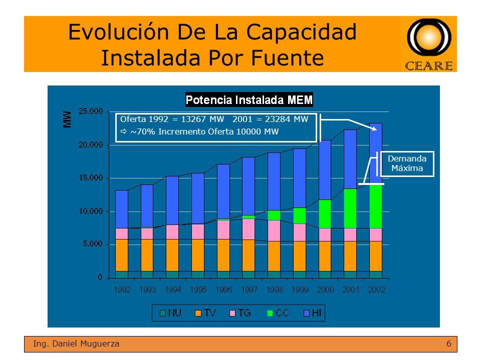 6 Ing. Daniel Muguerza Evolución De La Capacidad Instalada Por Fuente Oferta 1992 = 13267 MW 2001 = 23284 MW ~70% Incremento Oferta 10000 MW Demanda M