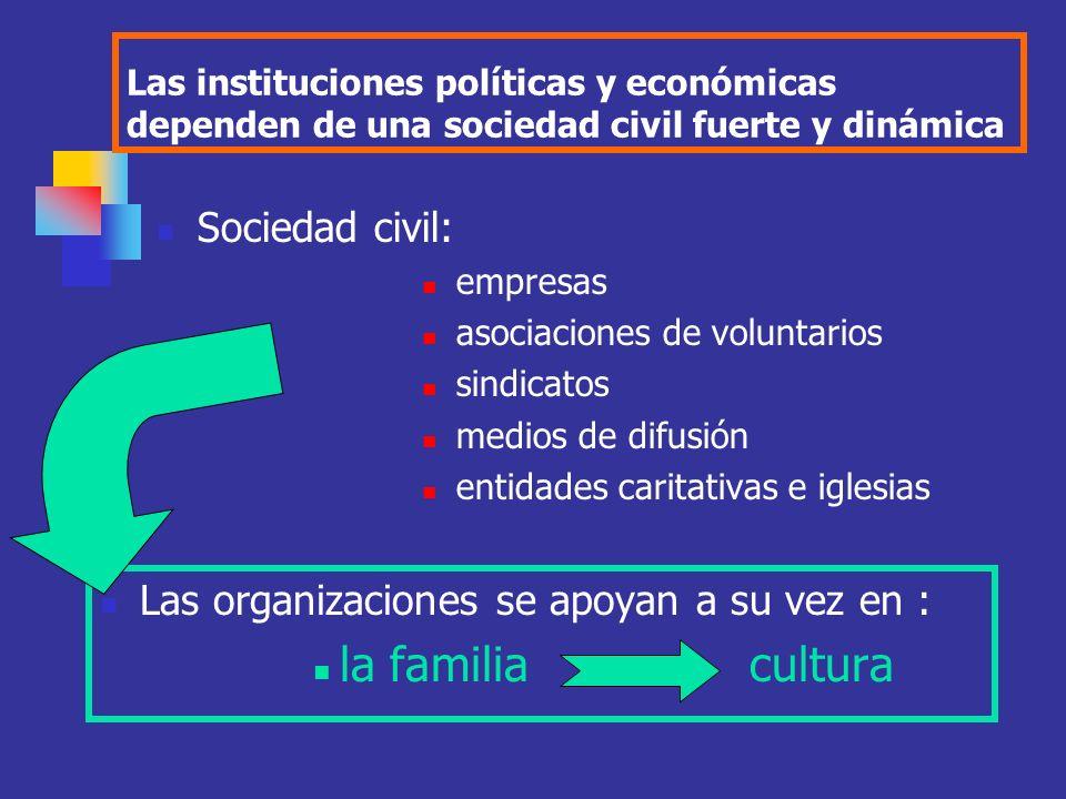 La institución que caracteriza al sistema de gobierno moderno es, el partido político.