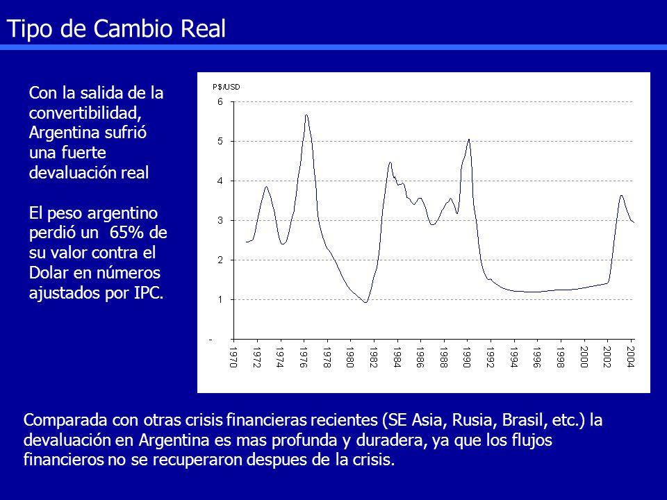 Tipo de Cambio Real Real Exchange Rate vs USD, CPI deflacted - Current Prices Con la salida de la convertibilidad, Argentina sufrió una fuerte devalua