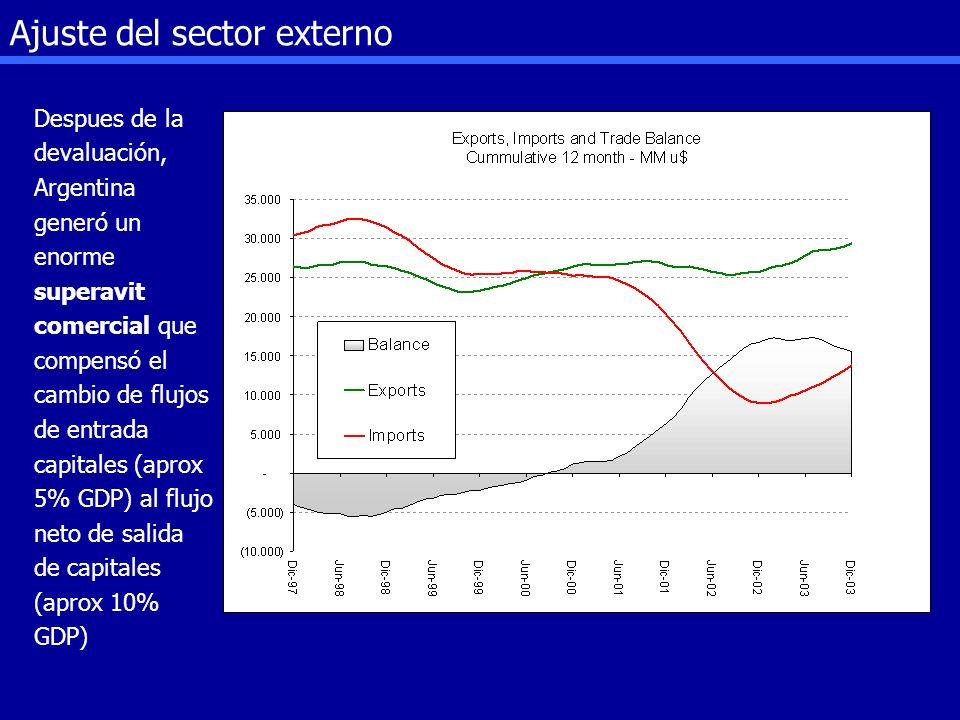 Ajuste del sector externo Despues de la devaluación, Argentina generó un enorme superavit comercial que compensó el cambio de flujos de entrada capita