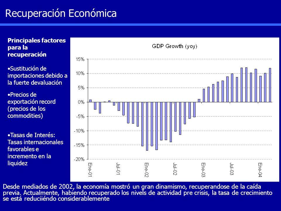 Recuperación Económica Principales factores para la recuperación Sustitución de importaciones debido a la fuerte devaluación Precios de exportación re