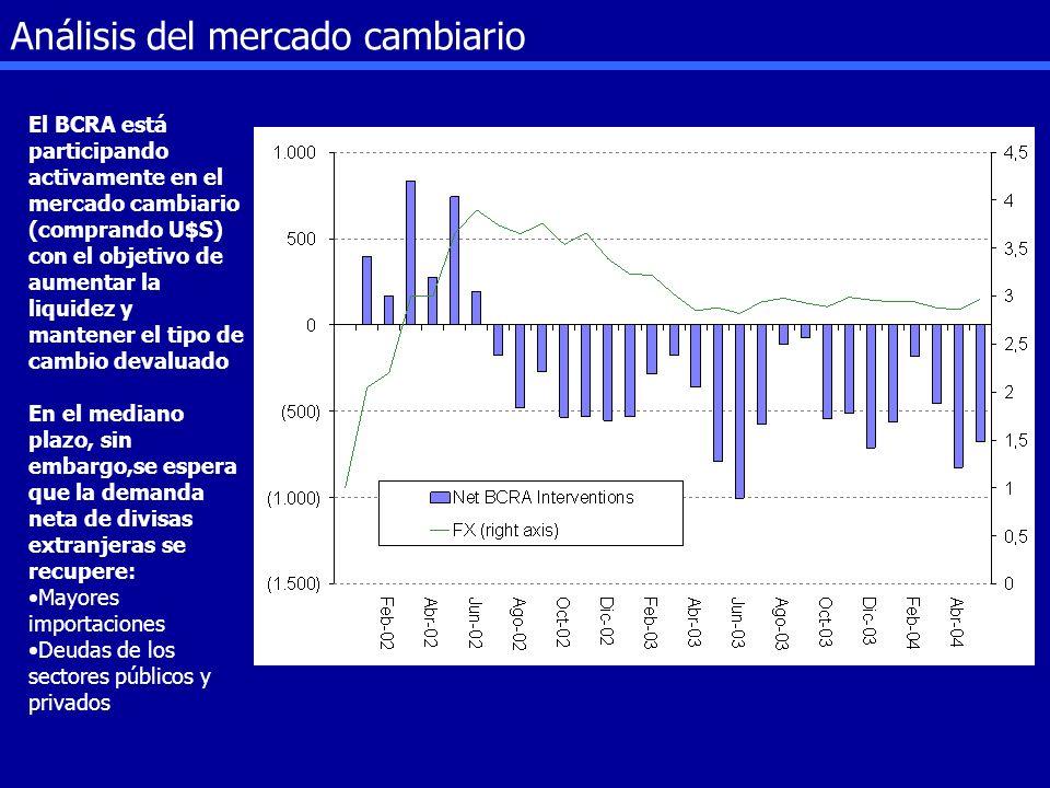 Análisis del mercado cambiario El BCRA está participando activamente en el mercado cambiario (comprando U$S) con el objetivo de aumentar la liquidez y