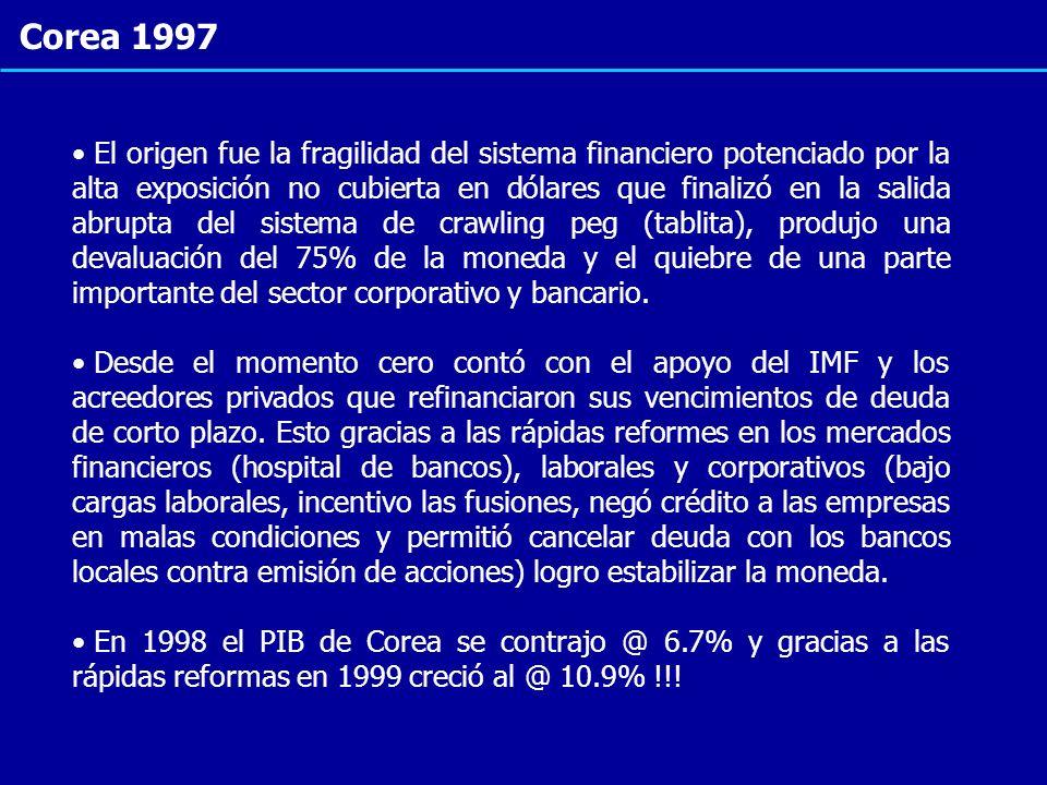 Corea 1997 El origen fue la fragilidad del sistema financiero potenciado por la alta exposición no cubierta en dólares que finalizó en la salida abrup
