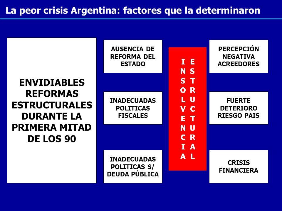 La peor crisis Argentina: factores que la determinaron ENVIDIABLES REFORMAS ESTRUCTURALES DURANTE LA PRIMERA MITAD DE LOS 90 AUSENCIA DE REFORMA DEL E