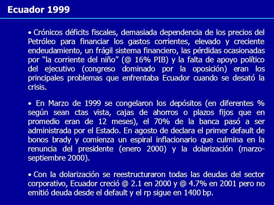 Ecuador 1999 Crónicos déficits fiscales, demasiada dependencia de los precios del Petróleo para financiar los gastos corrientes, elevado y creciente e