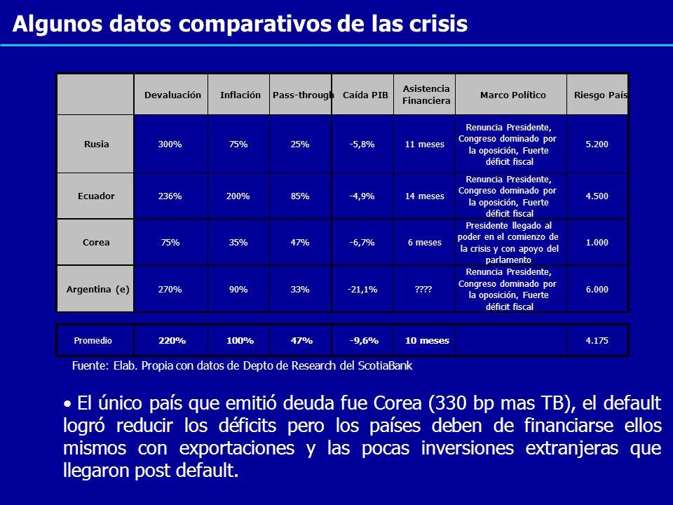 Algunos datos comparativos de las crisis DevaluaciónInflaciónPass-throughCaída PIB Asistencia Financiera Marco PolíticoRiesgo País Rusia300%75%25%-5,8