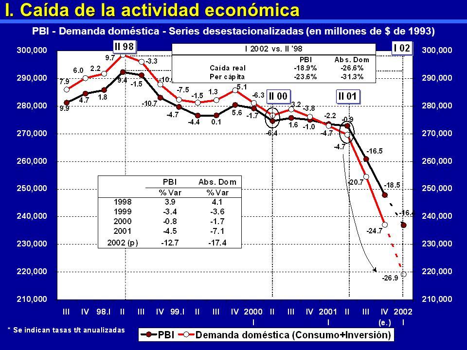 I. Caída de la actividad económica PBI - Demanda doméstica - Series desestacionalizadas (en millones de $ de 1993)
