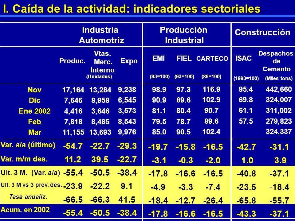1 Industria Automotriz Produc. EMI CARTECO FIEL (93=100) 17,164 7,646 4,416 7,818 11,155 13,284 8,958 3,646 8,485 13,693 9,238 6,545 3,573 8,543 9,976