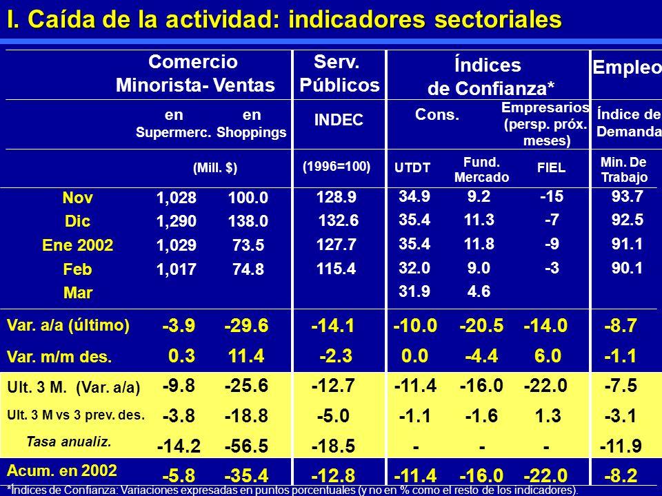 1 0 5 Comercio Minorista- Ventas en Supermerc. INDEC (1996=100) -3.9 0.3 -9.8 -3.8 -14.2 -5.8 Nov Dic Ene 2002 Feb Mar -29.6 11.4 -25.6 -18.8 -56.5 -3