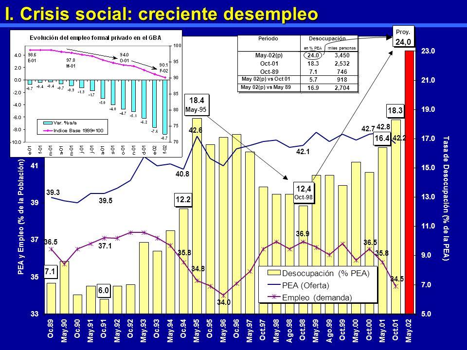 Oct.00 May.01 Oct.01 May.02 PEA y Empleo (% de la Población) 5.0 7.0 9.0 11.0 13.0 15.0 17.0 19.0 21.0 23.0 Desocupación (% PEA) PEA (Oferta) Empleo (