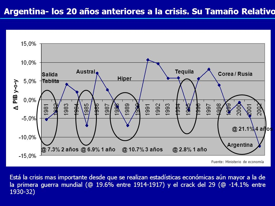 @ 6.9% 1 año@ 10.7% 3 años@ 2.8% 1 año @ 21.1% 4 años Austral Hiper Tequila Corea / Rusia Fuente: Ministerio de economía Salida Tablita @ 7.3% 2 años