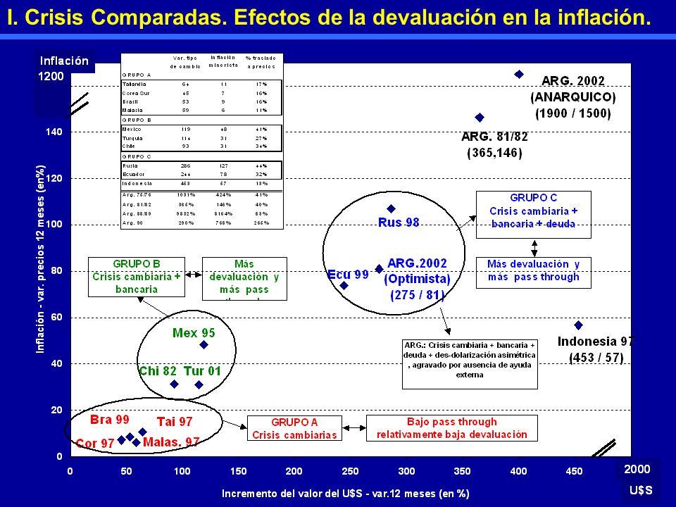 I. Crisis Comparadas. Efectos de la devaluación en la inflación.