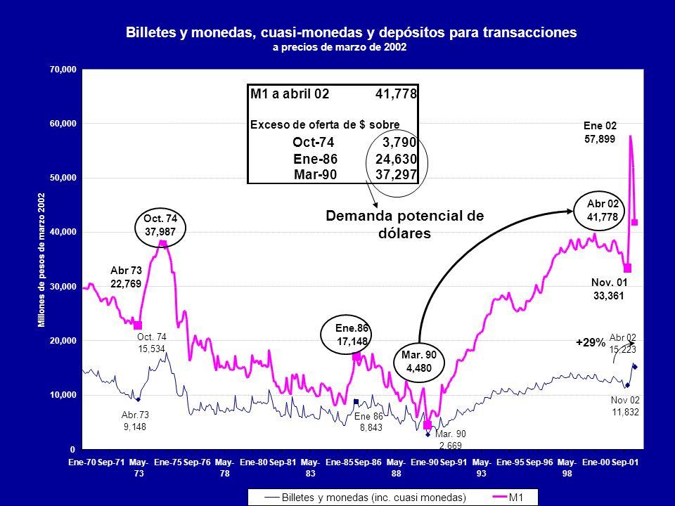 Billetes y monedas, cuasi-monedas y depósitos para transacciones a precios de marzo de 2002 Abr 02 15,223 Ene 86 8,843 Nov 02 11,832 Oct. 74 15,534 Ma