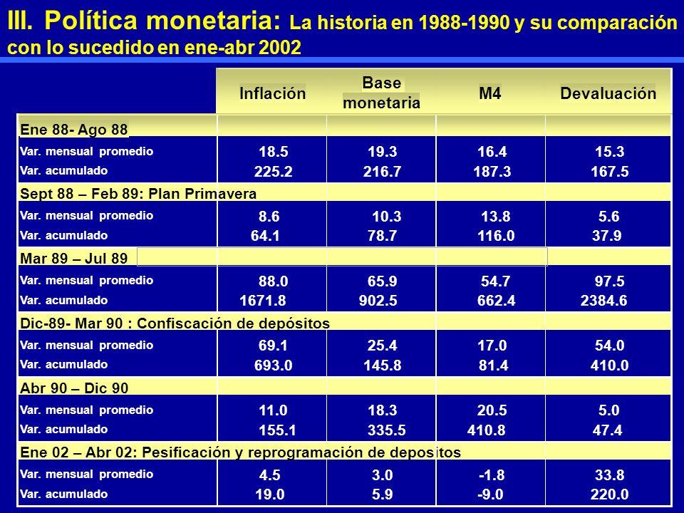 Inflación Base monetaria M4Devaluación Ene 88- Ago 88 Var. mensual promedio 18.519.316.415.3 Var. acumulado 225.2216.7187.3167.5 Sept 88 – Feb 89: Pla