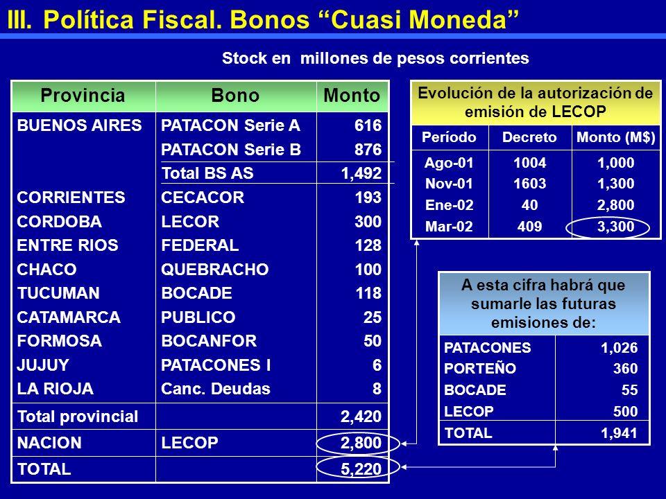 III. Política Fiscal. Bonos Cuasi Moneda 2,800LECOPNACION 5,220TOTAL 2,420Total provincial 616 876 1,492 193 300 128 100 118 25 50 6 8 PATACON Serie A