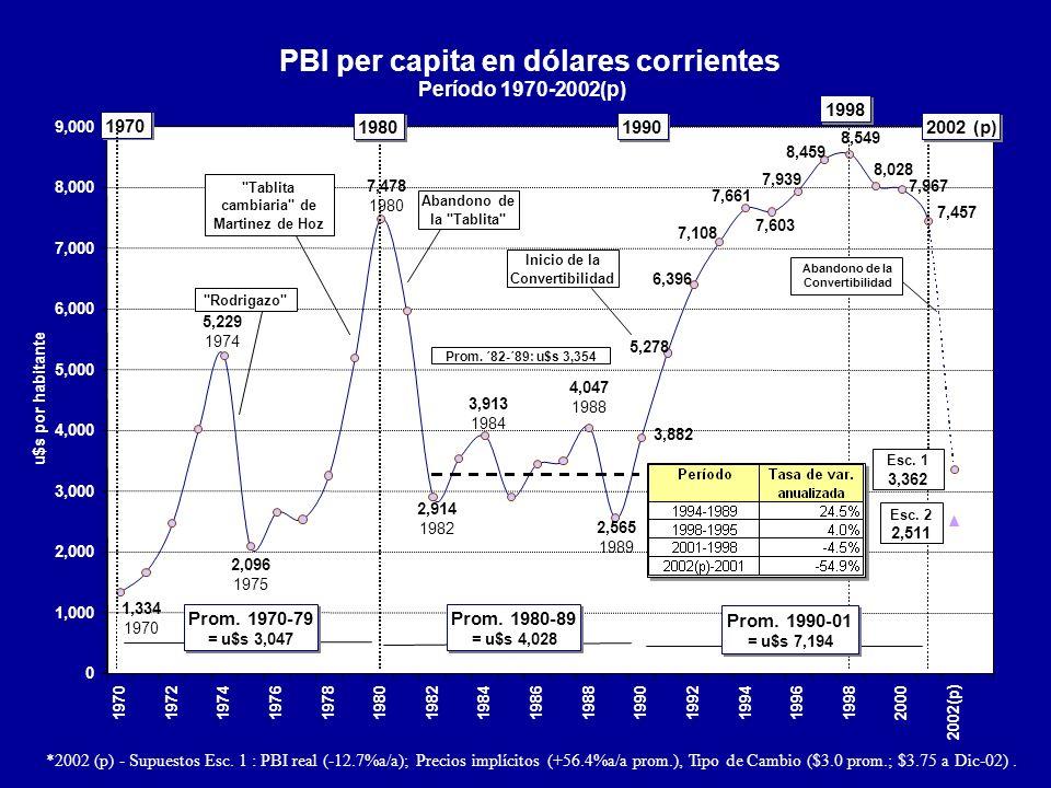 *2002 (p) - Supuestos Esc. 1 : PBI real (-12.7%a/a); Precios implícitos (+56.4%a/a prom.), Tipo de Cambio ($3.0 prom.; $3.75 a Dic-02). PBI per capita
