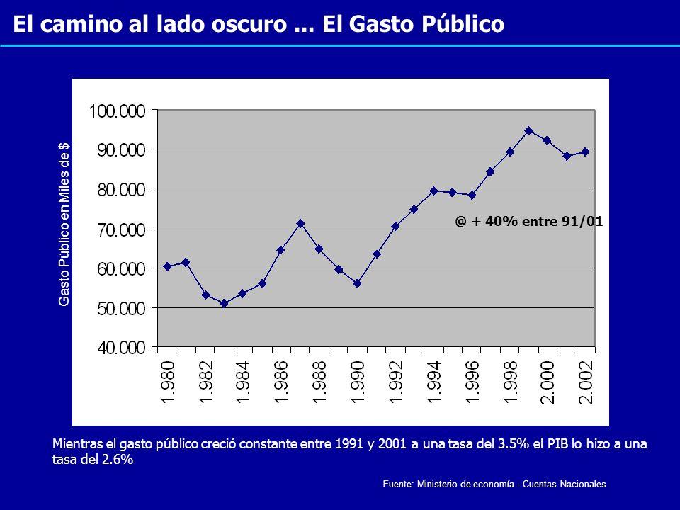 El camino al lado oscuro... El Gasto Público Gasto Público en Miles de $ @ + 40% entre 91/01 Mientras el gasto público creció constante entre 1991 y 2