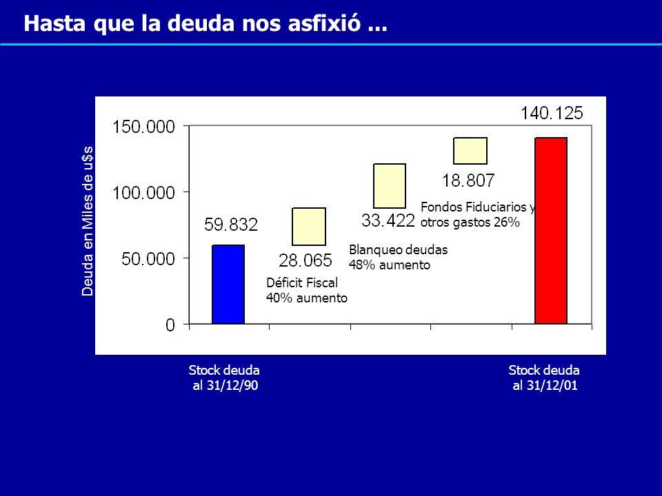 Hasta que la deuda nos asfixió... Déficit Fiscal 40% aumento Blanqueo deudas 48% aumento Fondos Fiduciarios y otros gastos 26% Deuda en Miles de u$s S
