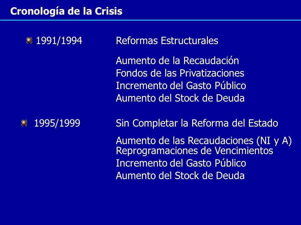 Cronología de la Crisis 1991/1994 Reformas Estructurales 1995/1999 Sin Completar la Reforma del Estado Incremento del Gasto Público Aumento de la Reca