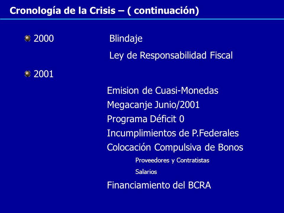 Cronología de la Crisis – ( continuación) 2000 Blindaje Ley de Responsabilidad Fiscal 2001 Emision de Cuasi-Monedas Megacanje Junio/2001 Incumplimient