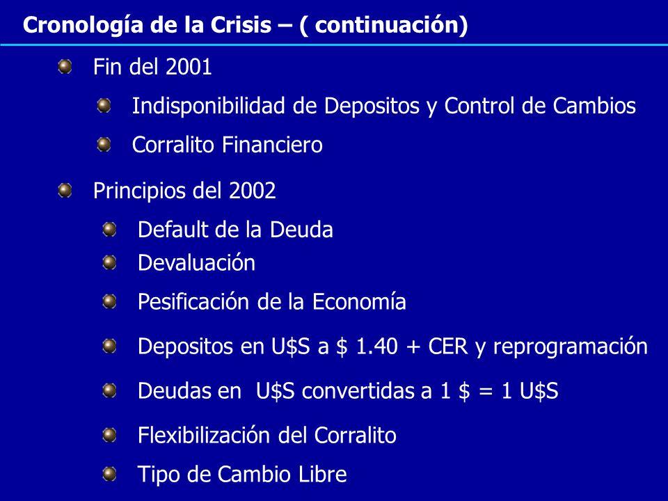 Cronología de la Crisis – ( continuación) Indisponibilidad de Depositos y Control de Cambios Corralito Financiero Pesificación de la Economía Devaluac