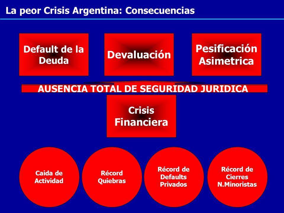 La peor Crisis Argentina: Consecuencias Crisis Financiera Default de la Deuda Pesificación Asimetrica Devaluación Caida de Actividad Récord Quiebras R