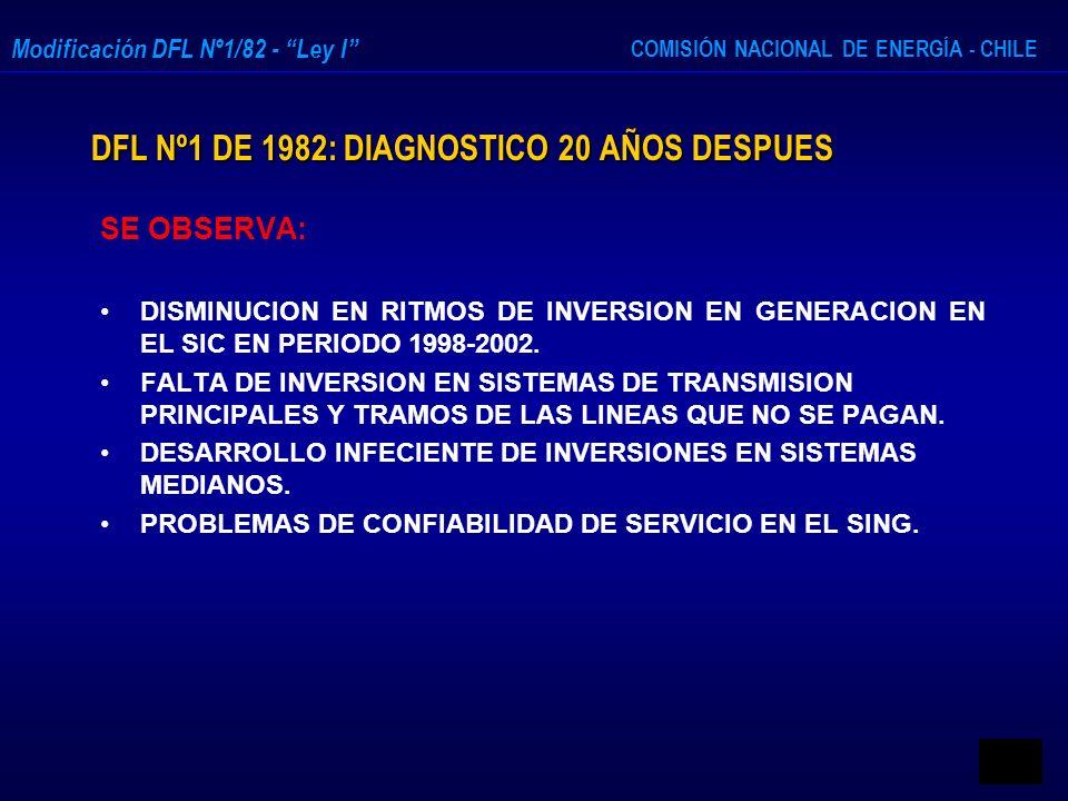 COMISIÓN NACIONAL DE ENERGÍA - CHILE Modificación DFL Nº1/82 - Ley I DFL Nº1 DE 1982: DIAGNOSTICO 20 AÑOS DESPUES SE OBSERVA: DISMINUCION EN RITMOS DE