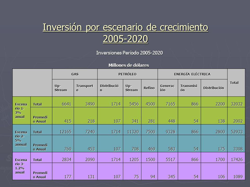 10 Inversión por escenario de crecimiento 2005-2020 Inversiones Período 2005-2020 Inversiones Período 2005-2020 Millones de dólares GASPETRÓLEO ENERGÍ