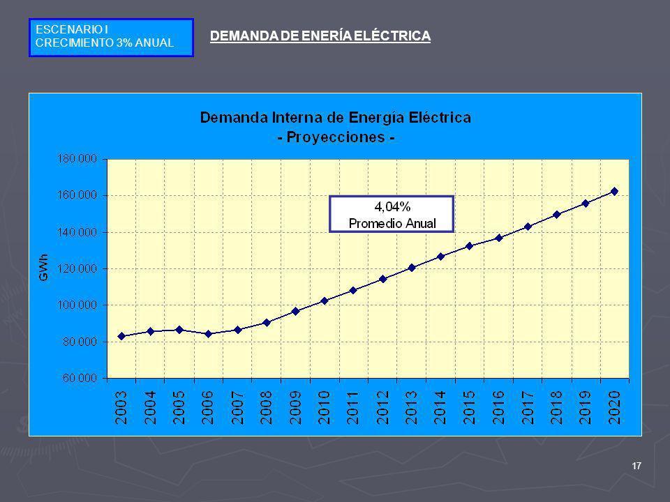 17 ESCENARIO I CRECIMIENTO 3% ANUAL DEMANDA DE ENERÍA ELÉCTRICA