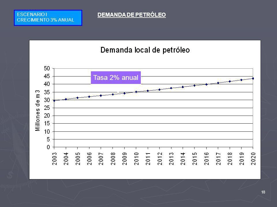 18 ESCENARIO I CRECIMIENTO 3% ANUAL DEMANDA DE PETRÓLEO Tasa 2% anual
