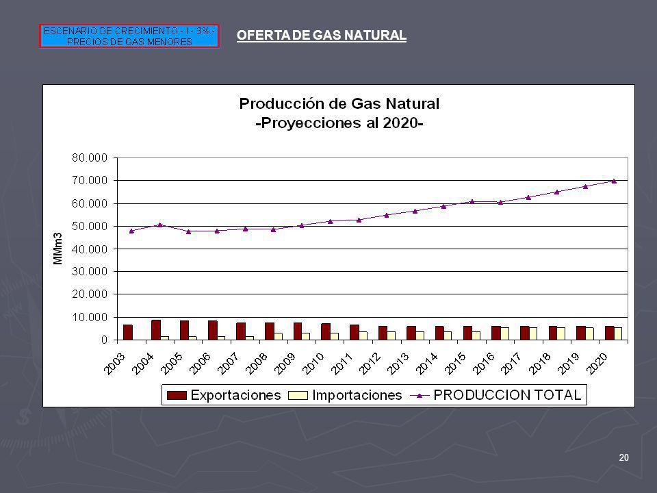 20 OFERTA DE GAS NATURAL