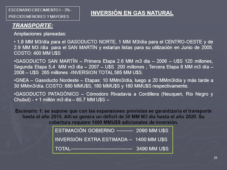 25 INVERSIÓN EN GAS NATURAL TRANSPORTE: Ampliaciones planeadas: 1.8 MM M3/día para el GASODUCTO NORTE, 1 MM M3/día para el CENTRO-OESTE y de 2.9 MM M3