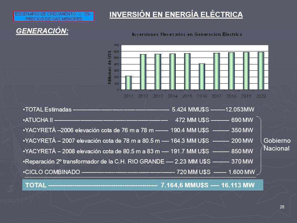28 INVERSIÓN EN ENERGÍA ELÉCTRICA GENERACIÓN: TOTAL Estimadas –------------------------------------------------- 5.424 MMU$S --------12.053MW ATUCHA I