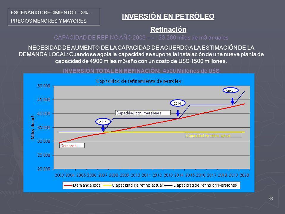 33 INVERSIÓN EN PETRÓLEO Refinación ESCENARIO CRECIMIENTO I – 3% - PRECIOS MENORES Y MAYORES CAPACIDAD DE REFINO AÑO 2003 ----- 33.360 miles de m3 anu