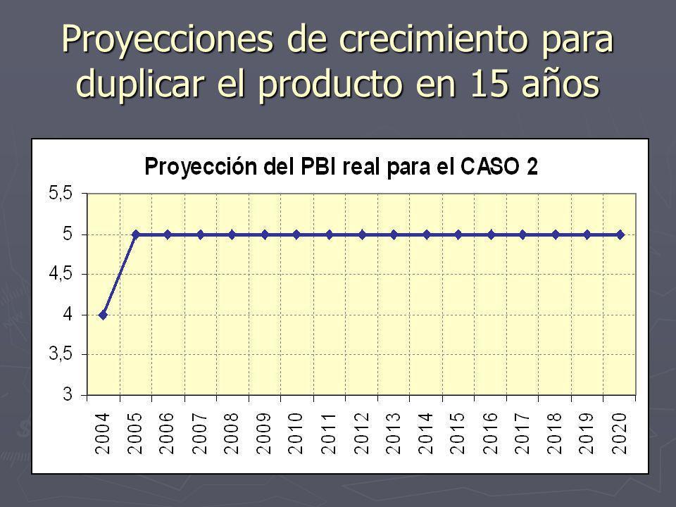 5 Proyecciones de crecimiento para duplicar el producto en 15 años