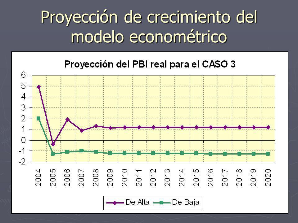 6 Proyección de crecimiento del modelo econométrico
