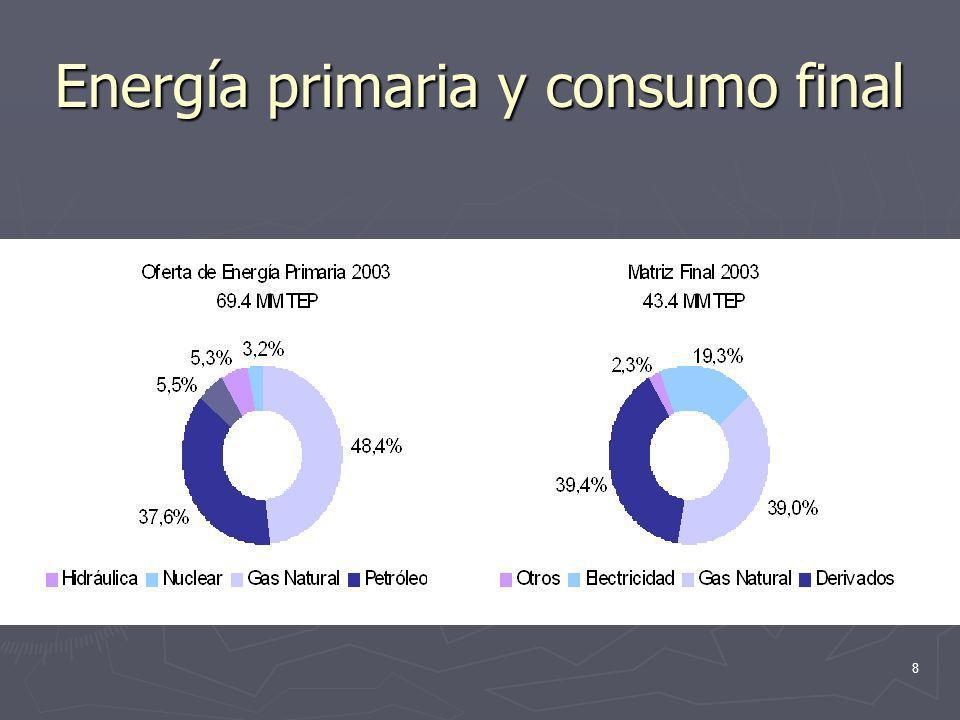 9 La dependencia del gas natural: Caso Base 3%