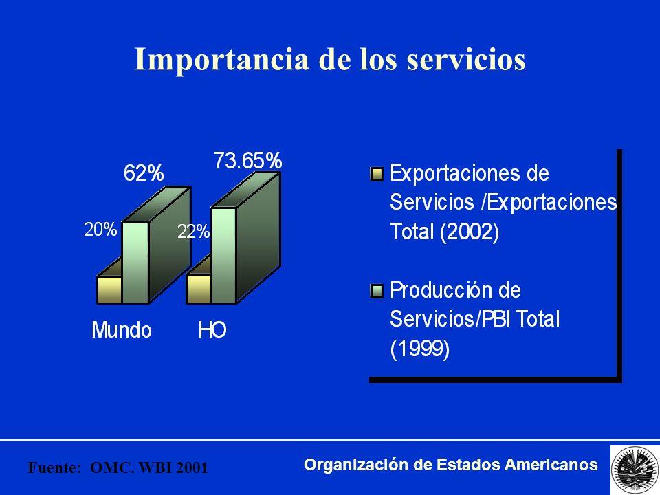 Organización de Estados Americanos Exportaciones de servicios por región Fuente: Unidad de Comercio en base a datos OMC.