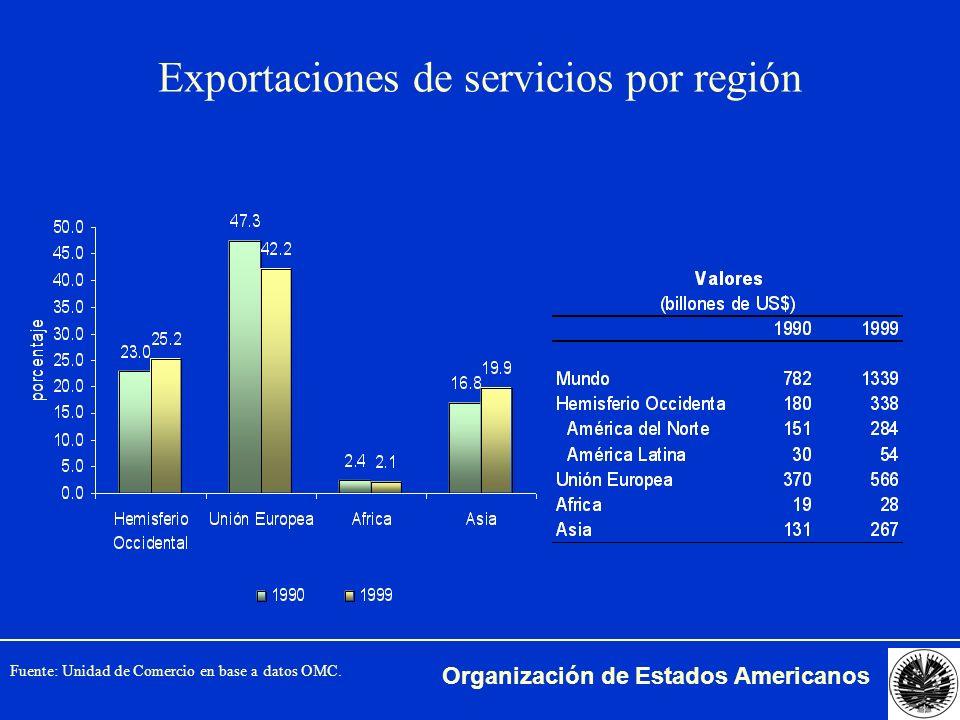 Organización de Estados Americanos Exportaciones de servicios como % del PNB Hemisferio Occidental (1980-1999) Fuente: FMI, Banco Mundial.