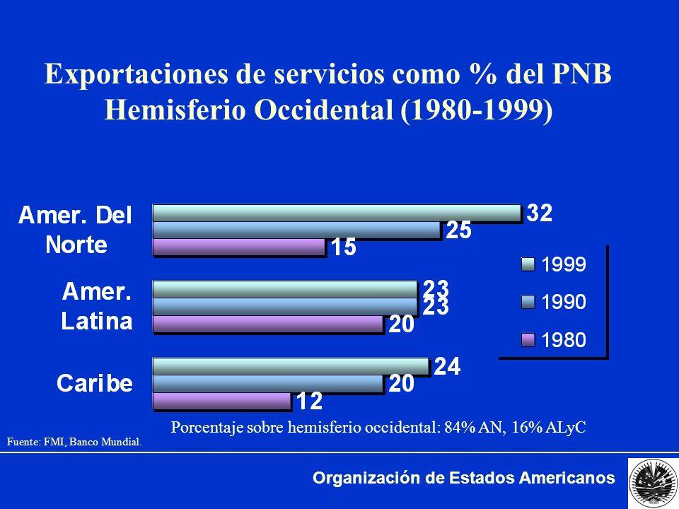 Organización de Estados Americanos Grado de especialización de exportaciones Hemisferio Occidental 1990 1998 Fuente: Unidad de Comercio en base a datos OMC.