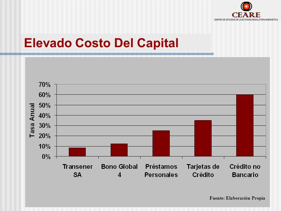 Fuente: Elaboración Propia Elevado Costo Del Capital