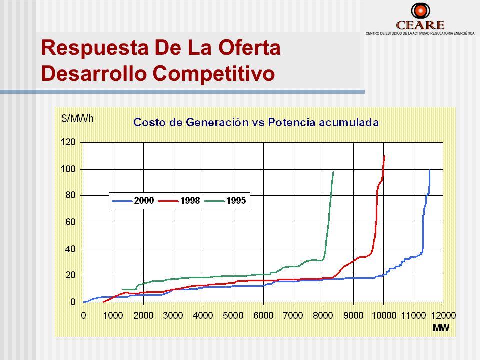 Respuesta De La Oferta Desarrollo Competitivo