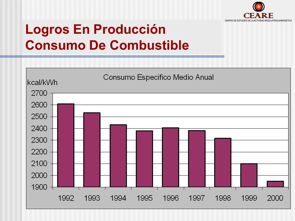 Logros En Producción Consumo De Combustible