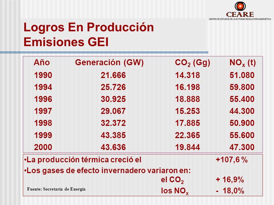 AñoGeneración (GW)CO 2 (Gg)NO x (t) 199021.66614.31851.080 199425.72616.19859.800 199630.92518.88855.400 1997 29.067 15.25344.300 199832.37217.88550.900 199943.38522.36555.600 200043.63619.84447.300 La producción térmica creció el +107,6 % Los gases de efecto invernadero variaron en: el CO 2 + 16,9% los NO x - 18,0% Fuente: Secretaría de Energía Logros En Producción Emisiones GEI